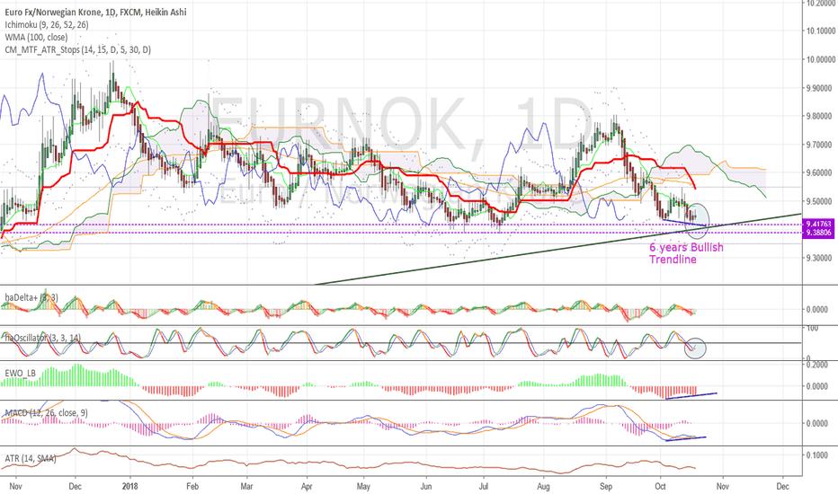 EURNOK: Watch #EURNOK price action at 6 years bullish trendline