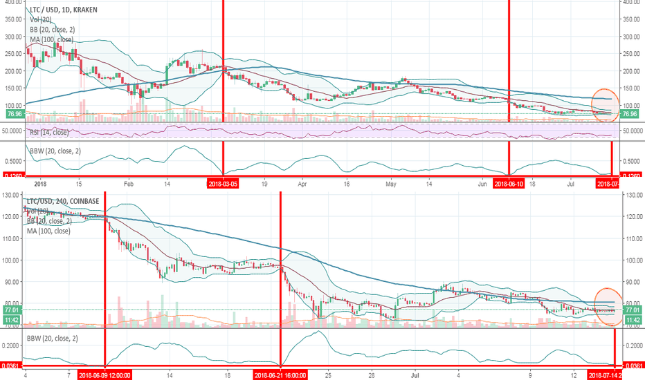 LTCUSD: Big Crypto Move Coming | Litecoin and the Bollinger Band Squeeze