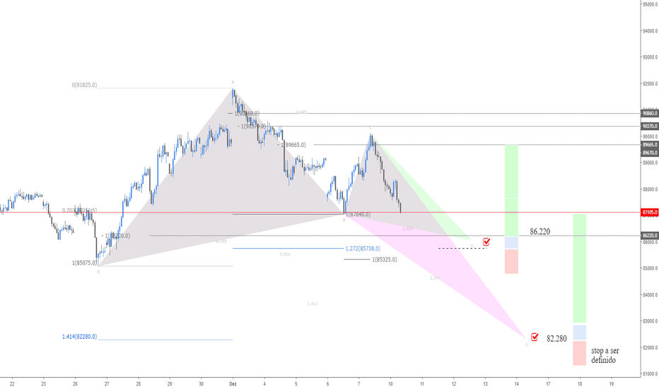 WINZ2018: Fibonacci Trading 1.0