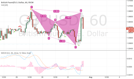 GBPUSD: GBP USD CYPHER PATTERN