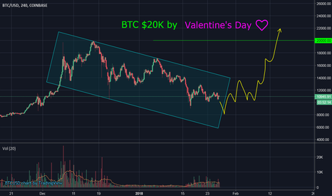 BTCUSD: BTC $20K by Valentine's Day