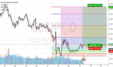 EURJPY: EJ swing trade
