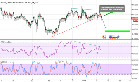 EURNZD: EURNZD WAITING FOR CONFIRMATION TO SHORT