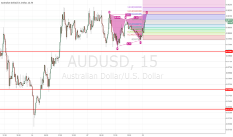 AUDUSD: Short on AUDUSD?