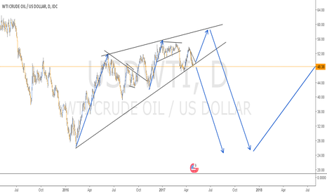 USDWTI: 5 WAVE DIAGONAL IN CRUDE OIL - DAILY CHART