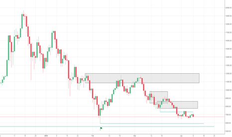BTCUSD: BTCUSD to Go Down