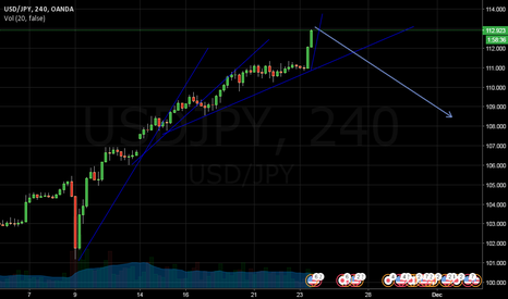 USDJPY: USDJPY bulls running out of steam?