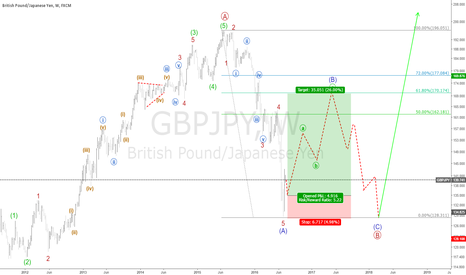 GBPJPY: gbpjpy forecast medium term long from 135 to 170