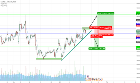 EURUSD: EUR USD waiting   a breakout  For Going Long