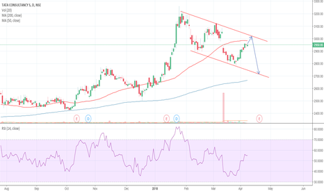 TCS: Short TCS after reversing from Upper trend line