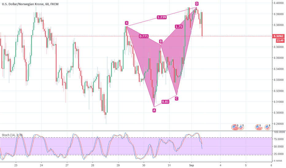 USDNOK: USDNOK, H1 pattern confirmed