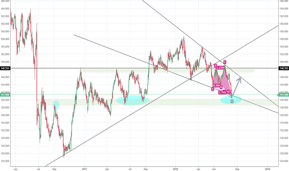 GBPJPY: BUY GBPJPY DAILY LONG