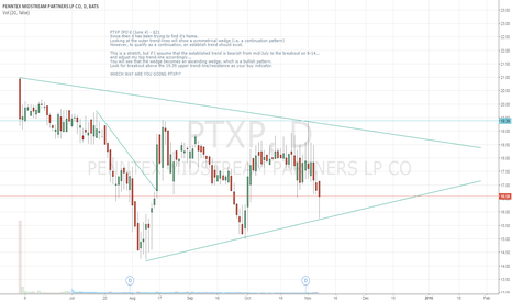 PTXP: PTXP Symmetrical Wedge or Ascending Wedge?