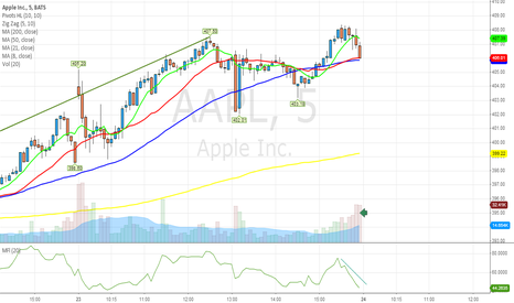 AAPL: $AAPL most ppl sold in last 30 mins... vol was high...