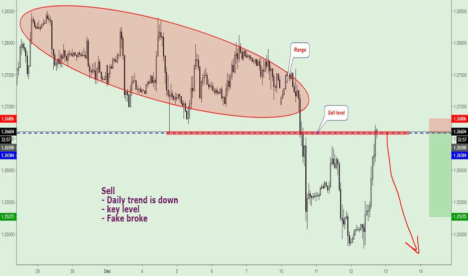 GBPUSD: GBP/USD, Sell.