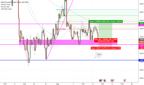 GBPAUD: GBPAUD Long from Support Zone