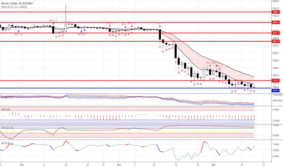 BTCUSD: Range trading: Crypto currency market as for 14/12/2018