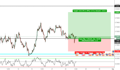 AUDUSD: ***********!!!!!!!! AUDUSD PUSH UP !!!!!!!!***********