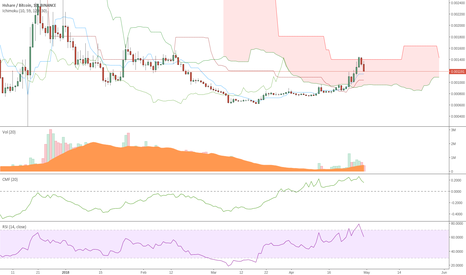 HSRBTC: HSR forming a Cup and Handle