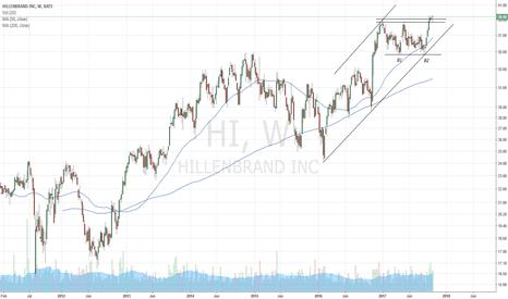 HI: Hillenbrand, bullish channel and double bottom