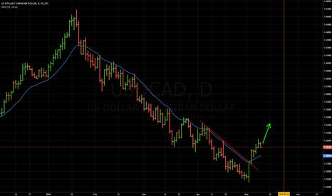 USDCAD: USD/CAD - short term outlook - GO LONG