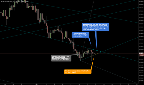 AUDUSD: AUDUSD bouncing in wedge before breakout