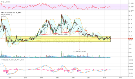 TITN: H&S top continues to target 2.40 area into earnings