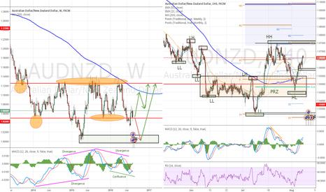 AUDNZD: AUDNZD Range/Trend reversal