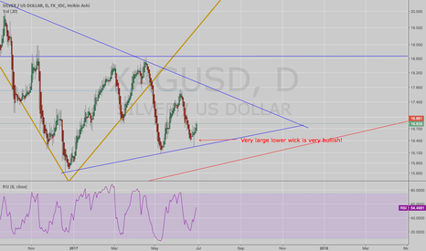 XAGUSD: Silver: Consolidation fase in Silver is over?