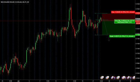 NZDUSD: NZDUSD is high in range. Go short in short term and medium term
