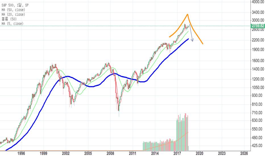 SPX: [7월 8일] S&P 500 월봉