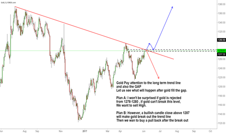 XAUUSD: Gold Pay attention to the long term trend line and also the GAP