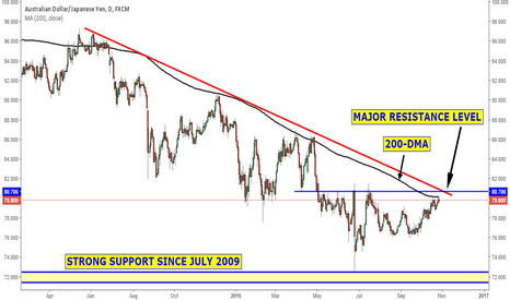 AUDJPY: Clear resistance levels on the AUDJPY