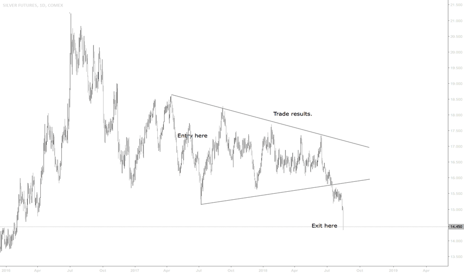 SI1!: Trade Results For Silver Futures