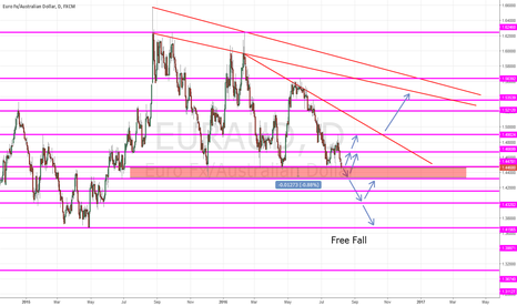 EURAUD: EURAUD Levels and breakouts