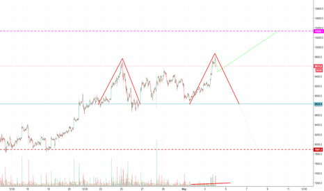 BTCUSD: Making a double top or a small retrace then $10350
