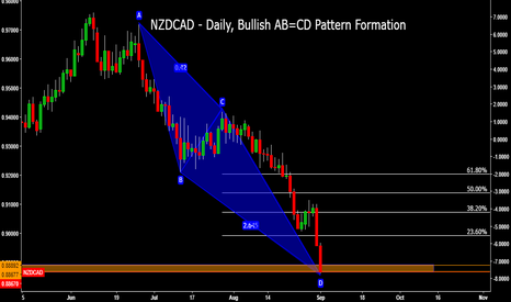 NZDCAD: NZDCAD - Daily, Bullish AB=CD Pattern Formation