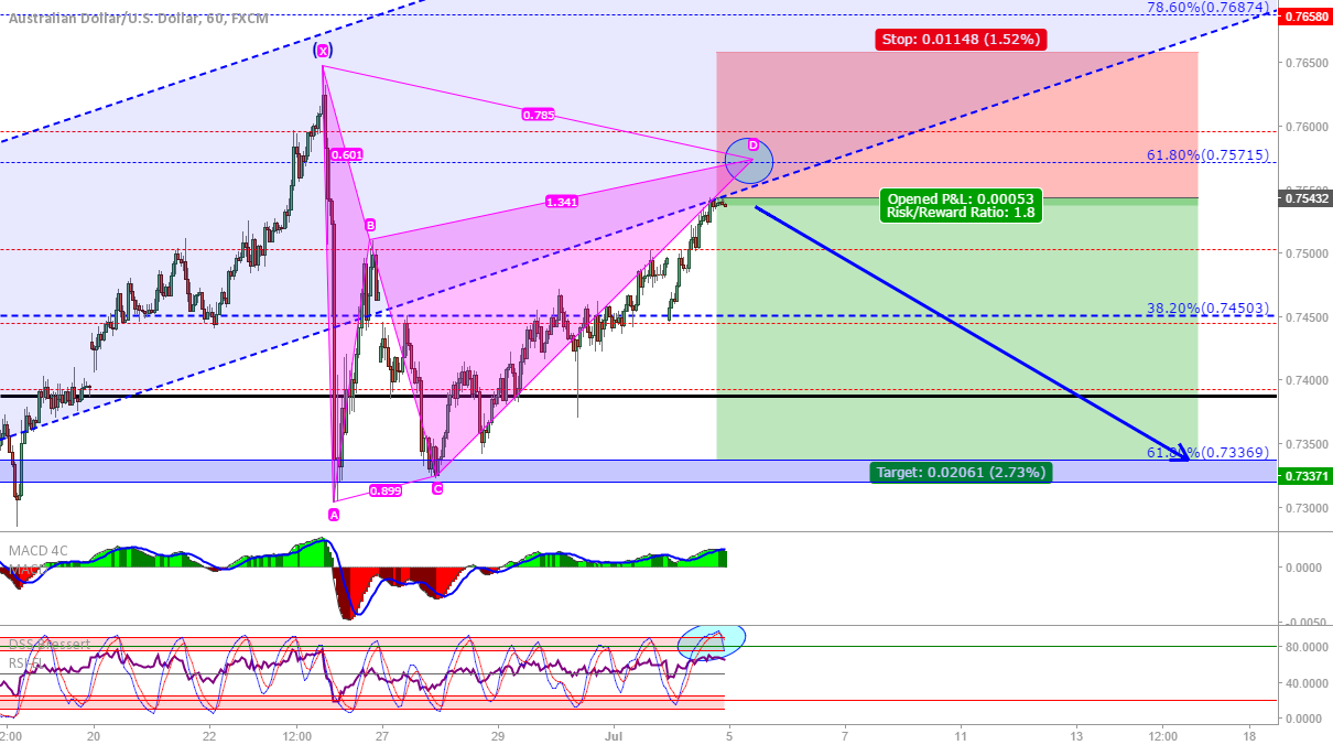 AUD/USD: Bearish Gartley?