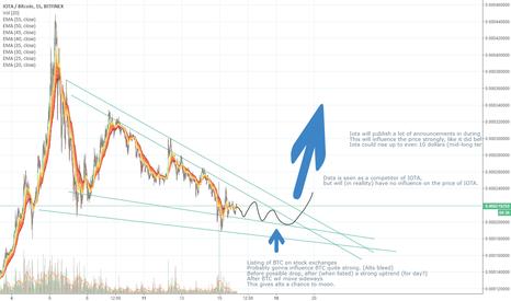 IOTBTC: IOTA/BTC 1 Month analysis.