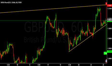 GBPUSD: SELL GBPUSD Entry @  1.30935