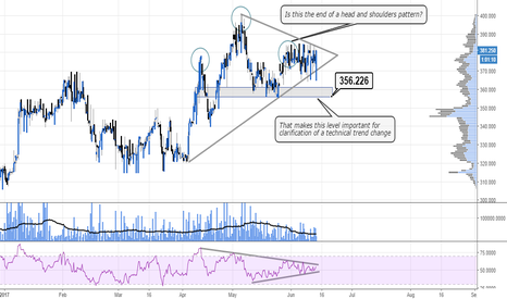 WINE: Price action looks bearish with the 356p area looking important