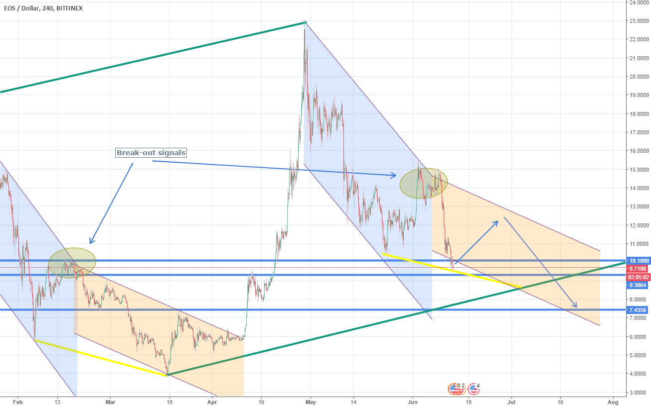 Entered the Channel Down. More downside to come.