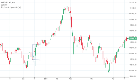 NIFTY: Basing Candles