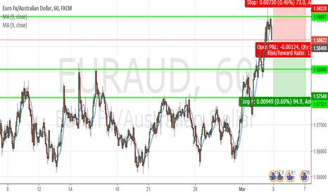 EURAUD: Sell EUR/AUD