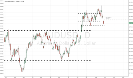 AUDUSD: W39 Consolidate and re-test 0.7900