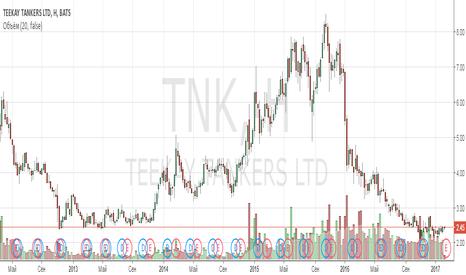 TNK: Анализ компании Teekay Tankers Ltd