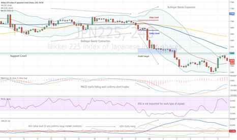 JPN225: Volatility Breakout