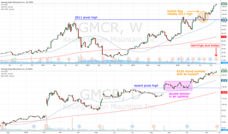 GMCR: GMCR a possible buy - but wait until after earnings today