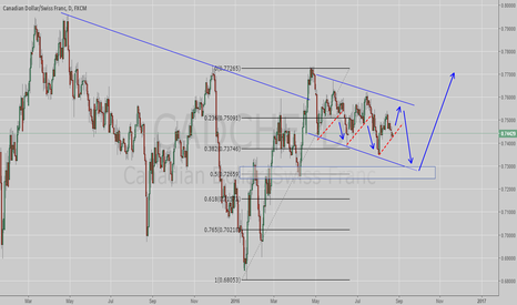 CADCHF: CADCHF, in a reversal structure.