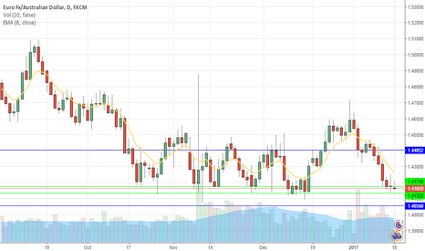 EURAUD: EURAUD to break support?
